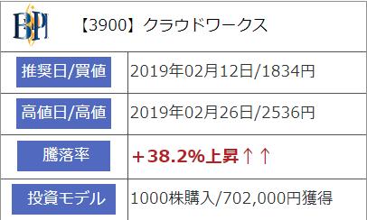 2019年2月12日に推奨された【3900】クラウドワークス